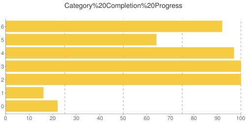 Category Completion Progress